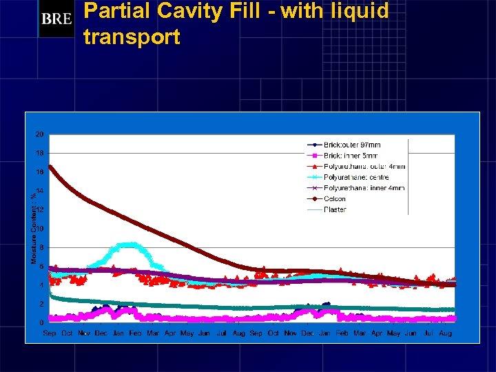 Partial Cavity Fill - with liquid transport