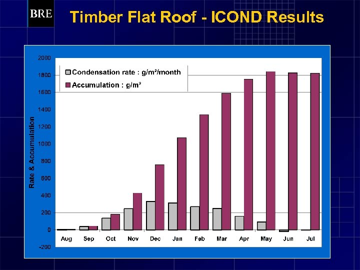 Timber Flat Roof - ICOND Results