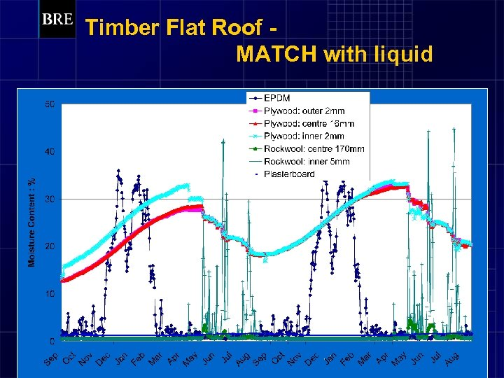 Timber Flat Roof MATCH with liquid