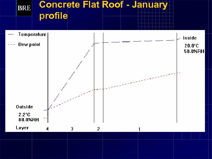 Concrete Flat Roof - January profile