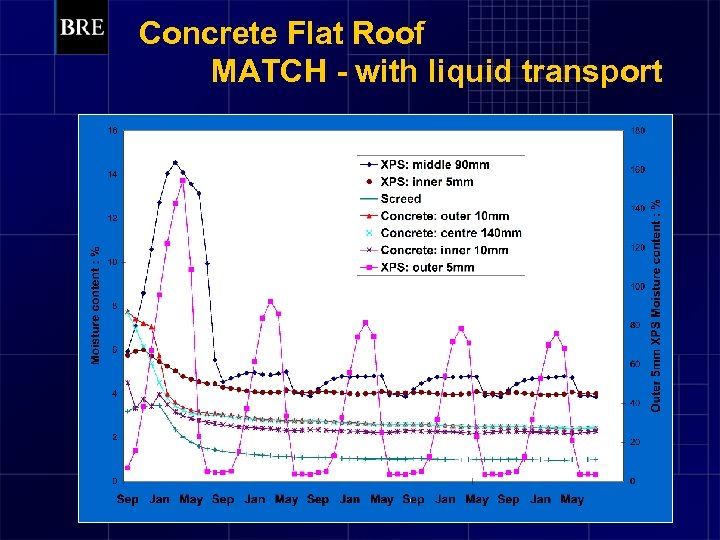 Concrete Flat Roof MATCH - with liquid transport