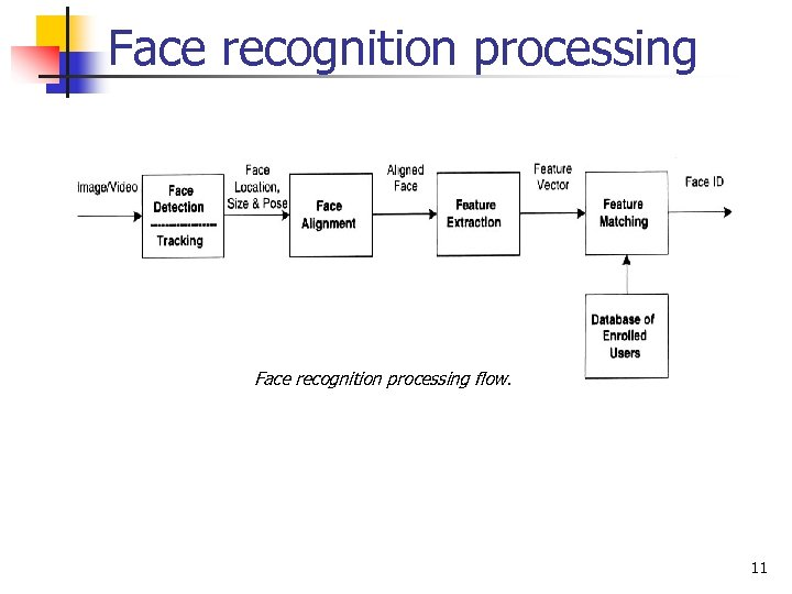 Face recognition processing flow. 11
