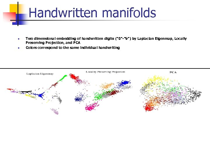 Handwritten manifolds n n Two dimensional embedding of handwritten digits (
