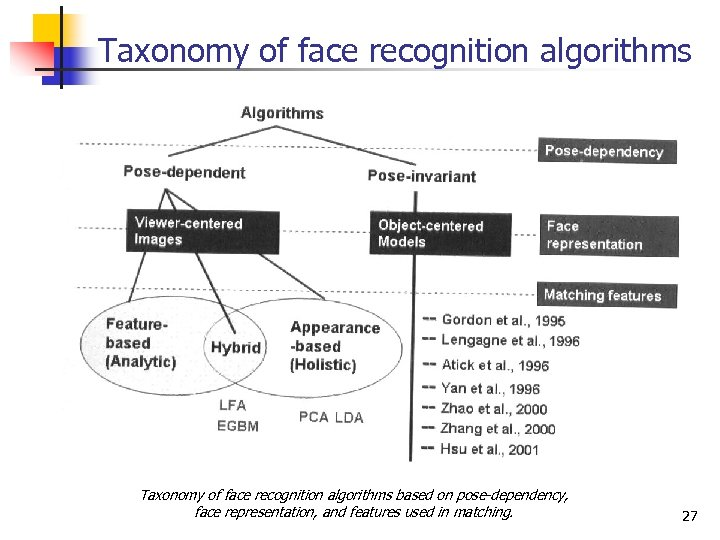 Taxonomy of face recognition algorithms based on pose-dependency, face representation, and features used in