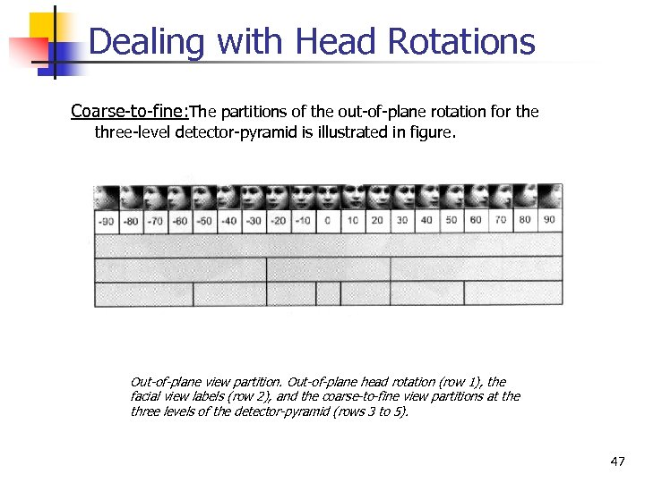 Dealing with Head Rotations Coarse-to-fine: The partitions of the out-of-plane rotation for the three-level