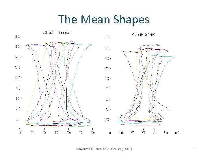 The Mean Shapes Mayuresh Kulkarni (BSc. Elec. Eng. UCT) 11