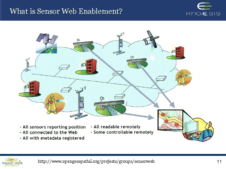 What is Sensor Web Enablement? http: //www. opengeospatial. org/projects/groups/sensorweb 11