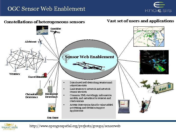 OGC Sensor Web Enablement Constellations of heterogeneous sensors Vast set of users and applications