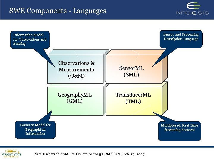 SWE Components - Languages Sensor and Processing Description Language Information Model for Observations and