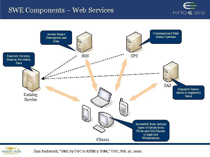 SWE Components – Web Services Command Task Sensor Systems Access Sensor Description and Data
