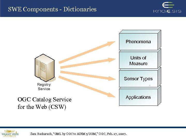 SWE Components - Dictionaries Phenomena Units of Measure Sensor Types Registry Service OGC Catalog