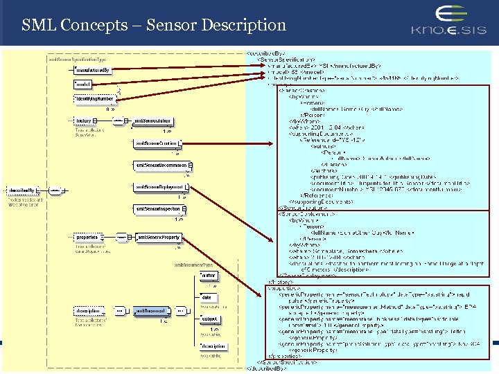 SML Concepts – Sensor Description Mike Botts,