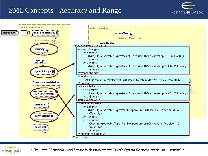 SML Concepts –Accuracy and Range Mike Botts,