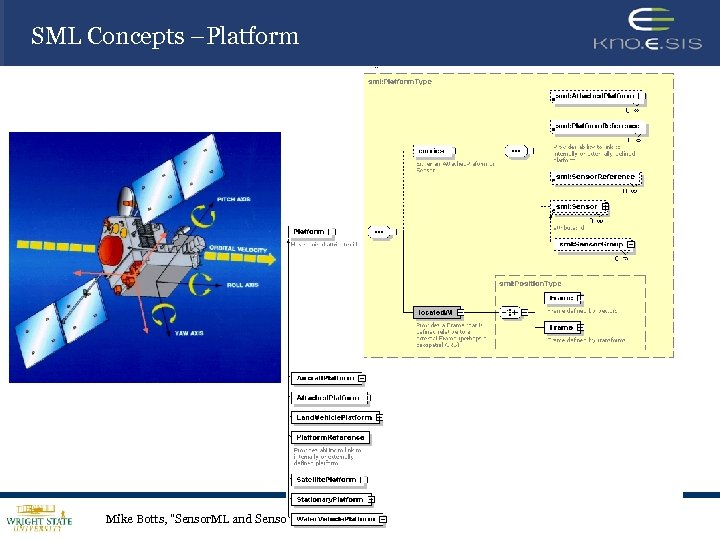 SML Concepts –Platform Mike Botts,