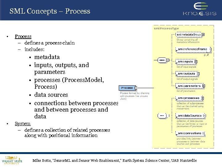 SML Concepts – Process • Process – defines a process chain – includes: •