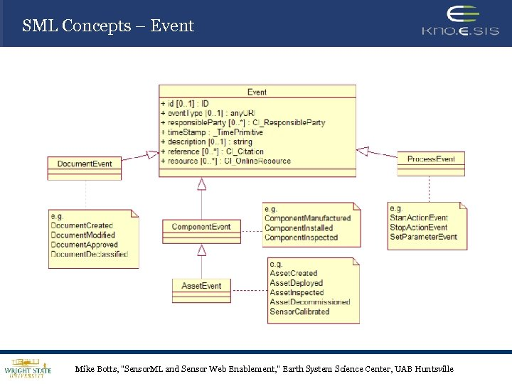 SML Concepts – Event Mike Botts,