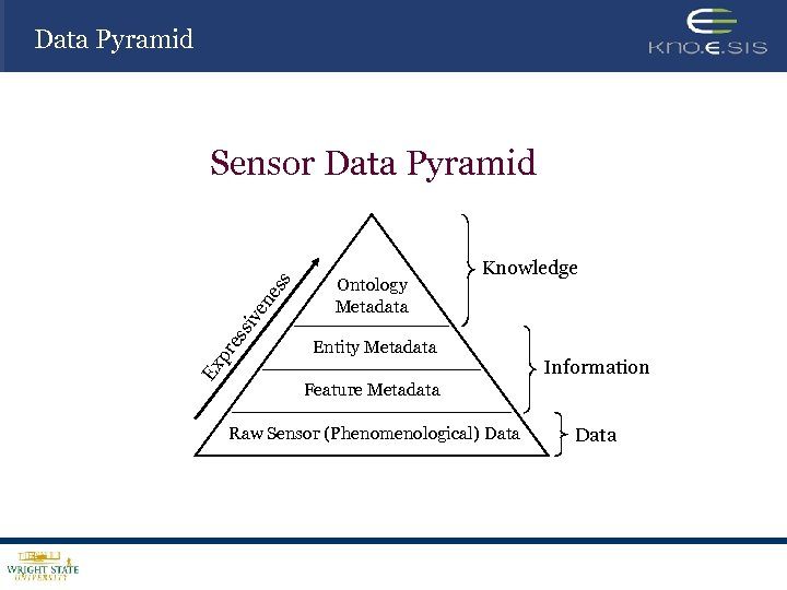 Data Pyramid Ex pr es siv en es s Sensor Data Pyramid Ontology Metadata