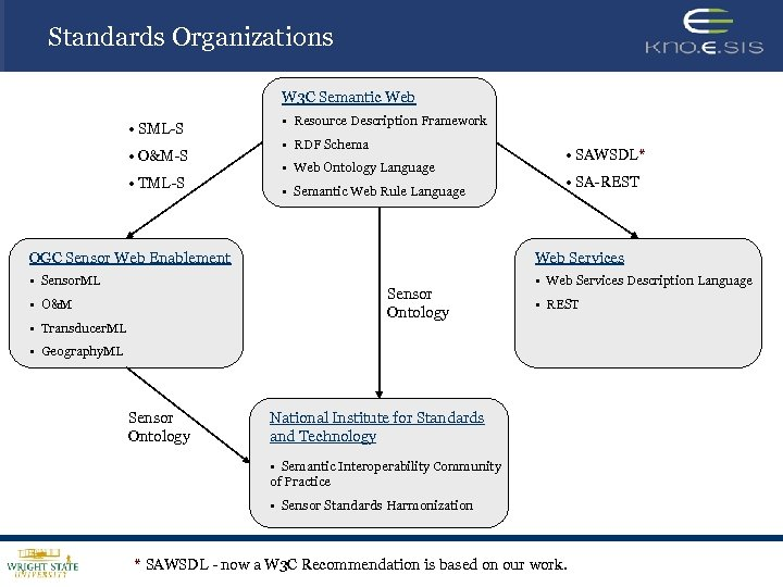 Standards Organizations W 3 C Semantic Web • SML-S • O&M-S • TML-S •