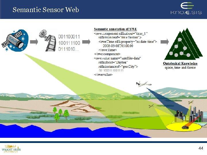 Semantic Sensor Web 44
