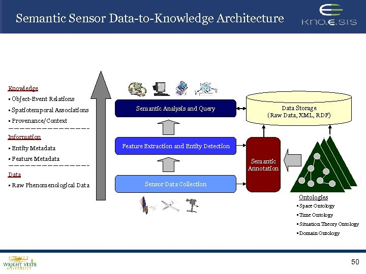 Semantic Sensor Data-to-Knowledge Architecture Knowledge • Object-Event Relations • Spatiotemporal Associations Semantic Analysis and