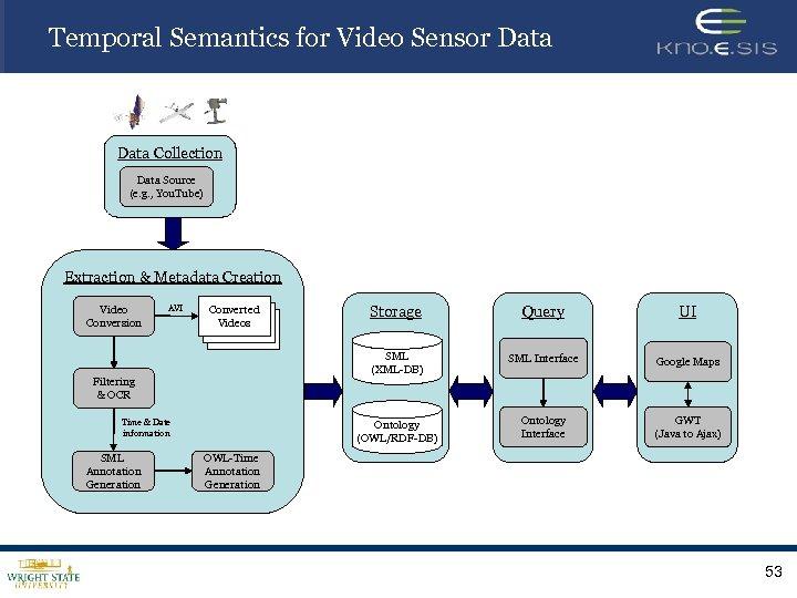 Temporal Semantics for Video Sensor Data Collection Data Source (e. g. , You. Tube)