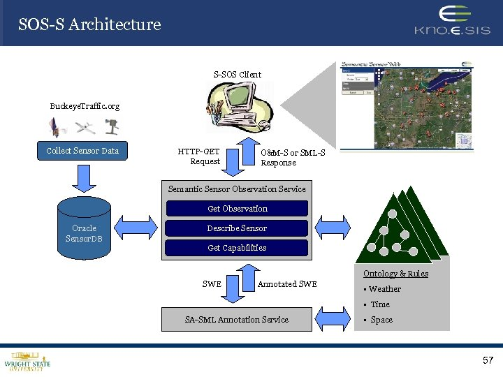 SOS-S Architecture S-SOS Client Buckeye. Traffic. org Collect Sensor Data HTTP-GET Request O&M-S or