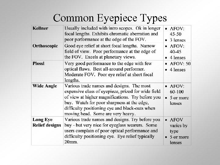 Common Eyepiece Types