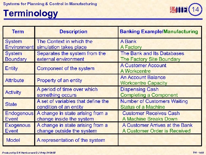Systems for Planning & Control in Manufacturing Terminology Produced by D K Harrison and