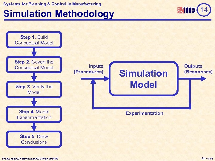 Systems for Planning & Control in Manufacturing 14 Simulation Methodology Step 1. Build Conceptual