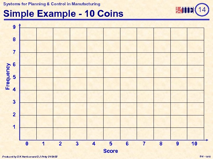 Systems for Planning & Control in Manufacturing 14 Simple Example - 10 Coins 9