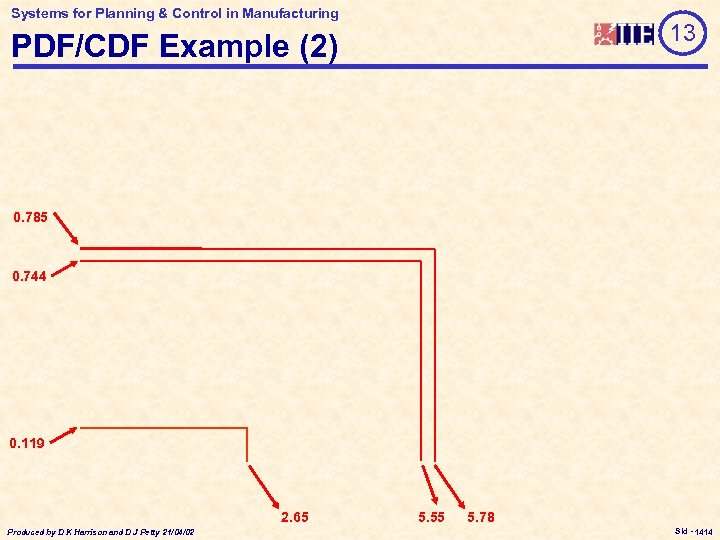 Systems for Planning & Control in Manufacturing 13 PDF/CDF Example (2) 0. 785 0.