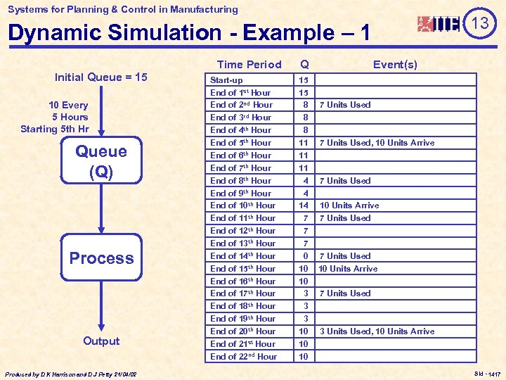 Systems for Planning & Control in Manufacturing 13 Dynamic Simulation - Example – 1