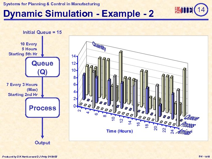 Systems for Planning & Control in Manufacturing Dynamic Simulation - Example - 2 14