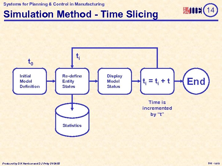Systems for Planning & Control in Manufacturing 14 Simulation Method - Time Slicing t