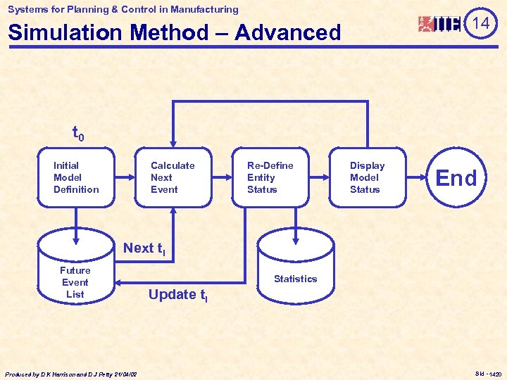 Systems for Planning & Control in Manufacturing 14 Simulation Method – Advanced t 0