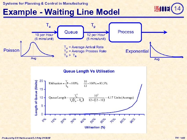 Systems for Planning & Control in Manufacturing Example - Waiting Line Model Produced by