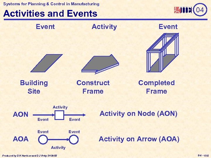 Systems for Planning & Control in Manufacturing 04 Activities and Events Event Building Site
