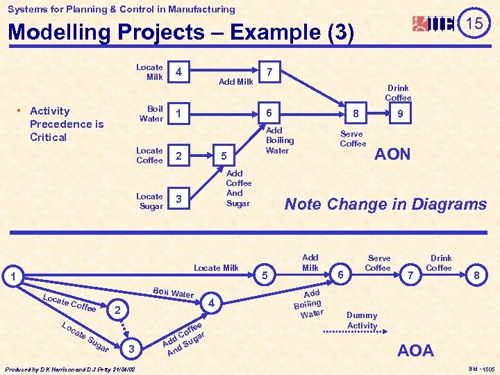 Systems for Planning & Control in Manufacturing 15 Modelling Projects – Example (3) Locate