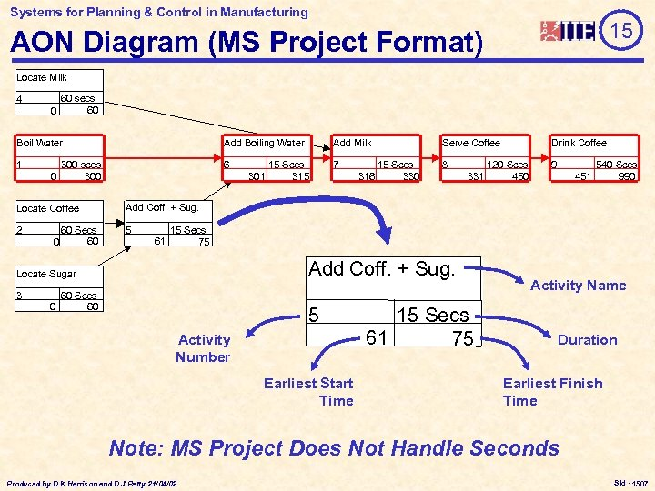 Systems for Planning & Control in Manufacturing 15 AON Diagram (MS Project Format) Locate