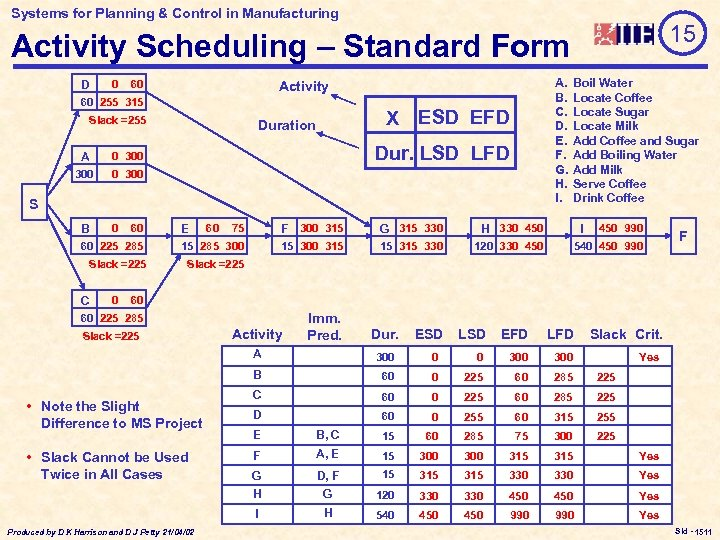 Systems for Planning & Control in Manufacturing 15 Activity Scheduling – Standard Form D