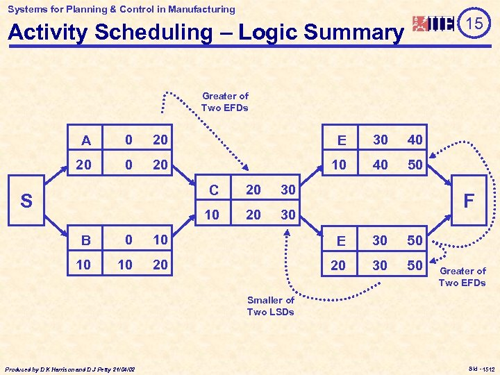 Systems for Planning & Control in Manufacturing 15 Activity Scheduling – Logic Summary Greater