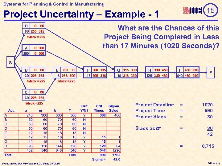 Systems for Planning & Control in Manufacturing 15 Project Uncertainty – Example - 1