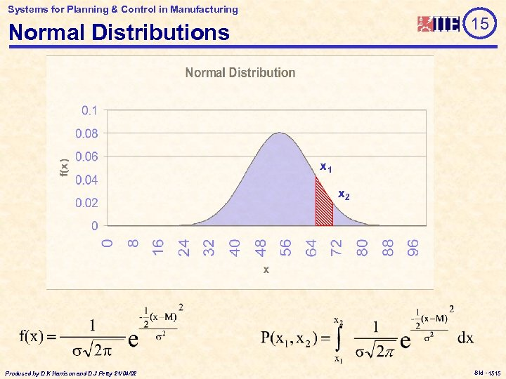 Systems for Planning & Control in Manufacturing 15 Normal Distributions x 1 x 2