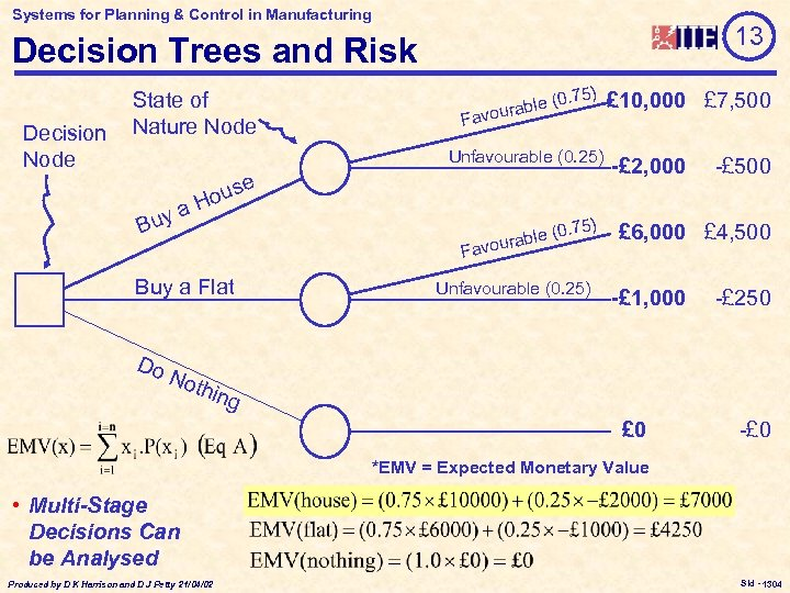 Systems for Planning & Control in Manufacturing 13 Decision Trees and Risk Decision Node