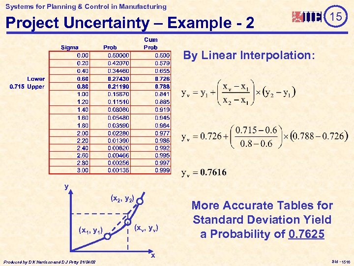 Systems for Planning & Control in Manufacturing Project Uncertainty – Example - 2 15