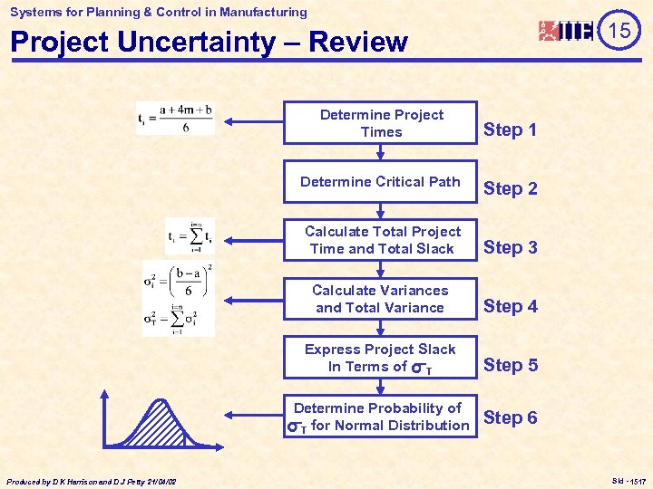 Systems for Planning & Control in Manufacturing 15 Project Uncertainty – Review Determine Project