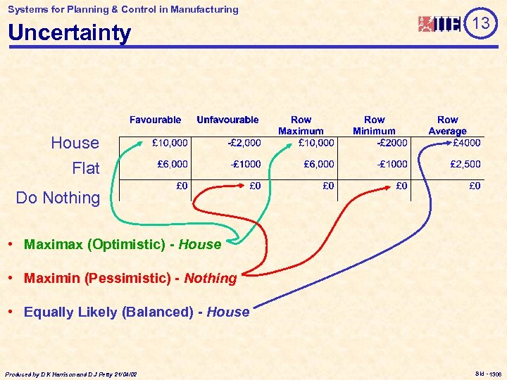 Systems for Planning & Control in Manufacturing Uncertainty 13 House Flat Do Nothing •