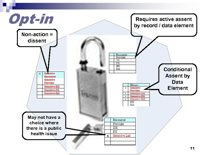 Opt-in Requires active assent by record / data element Non-action = dissent Conditional Assent