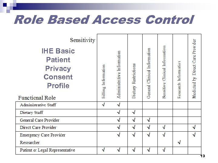 Role Based Access Control IHE Basic Patient Privacy Consent Profile 13