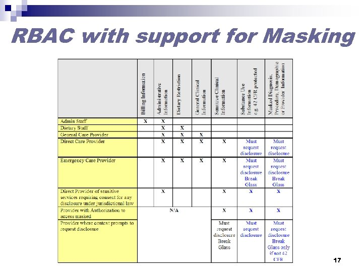 RBAC with support for Masking 17